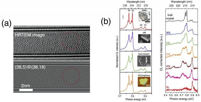 Low-Dimensional Materials - LEM