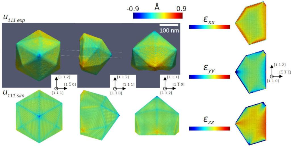 Coupling Bragg Coherent Diffraction Imaging (BCDI) and Molecular Dynamics to investigate nanostructure