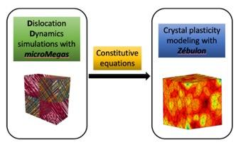 CPFEM simulations of grain size effect in FCC polycrystals: a new approach based on surface GND density