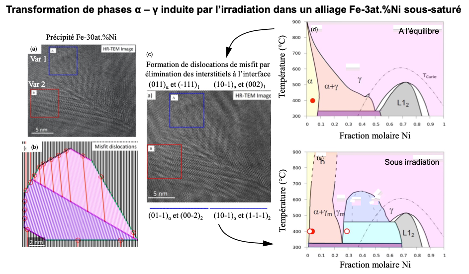 Accelerated diffusion by irradiation and plastic deformation: microstructural and elemental analysis